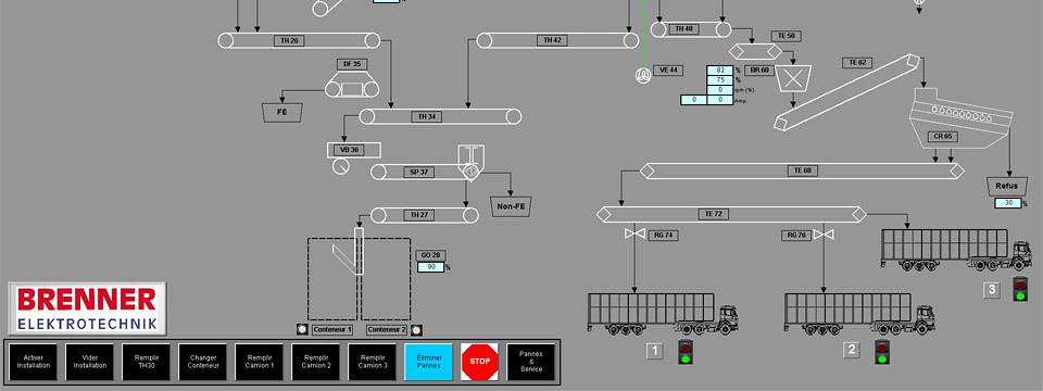 Automatisierung, Elektrotechnik, Engineering - Brenner ...